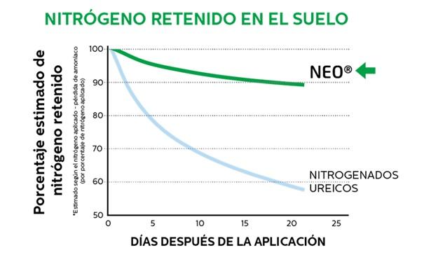 Porcentaje de nitrógeno retenido con NEO® Especial Cereal